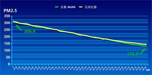 成绩汇总篇 实测车载空气净化器(三)
